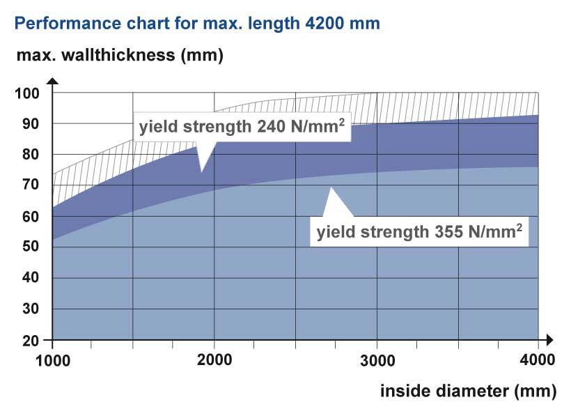 pipe-dimensions
